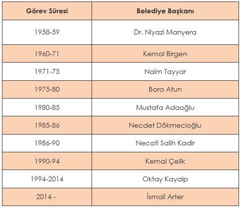 Belediye Başkanları